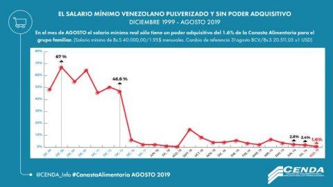Según Cenda: salario mínimo sólo permite cubrir el 1,6% de la canasta alimentaria